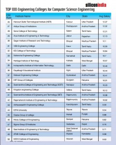 43rd Rank For Department of Computer Science and Engineering
