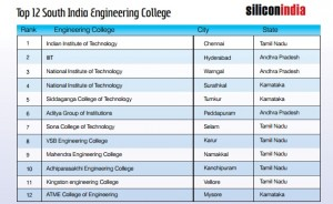 10th Rank of Top 12 South India Engineering Colleges