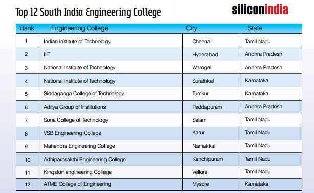 Engineering Management top communication schools in us